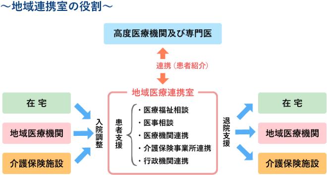 地域連携室の役割